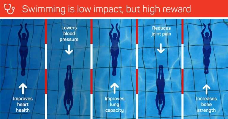 Tallaght Leisure Swimming